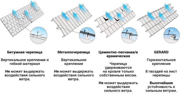 Уникальная система креплений GERARD